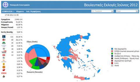 elections resultats