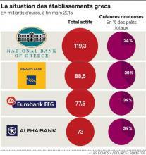 Le banques grecques, toujours ultra-fragiles, rouvrent sous contrôle