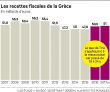 En Grèce, la chasse à la fraude fiscale plus que jamais d'actualité